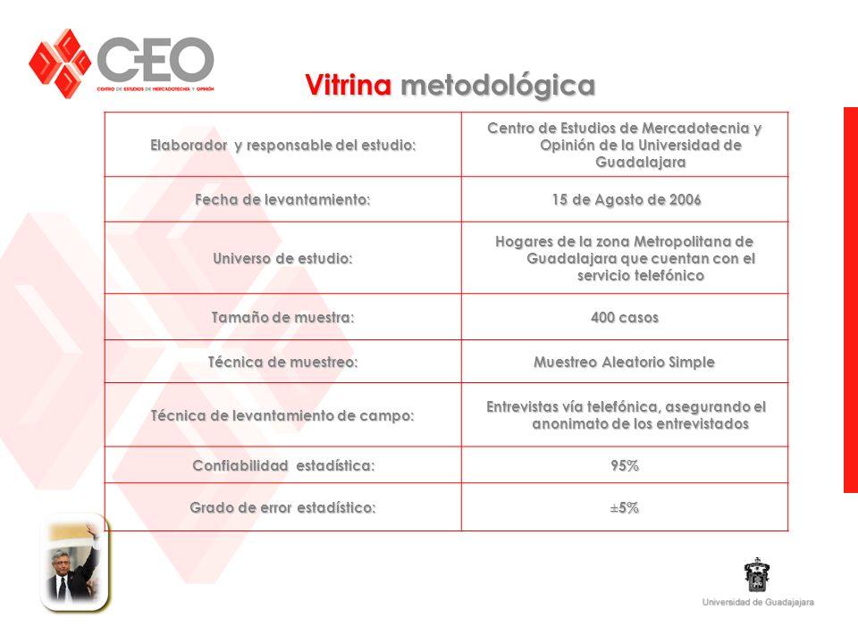 Elaborador y responsable del estudio: Centro de Estudios de Mercadotecnia y Opinión de la Universidad de Guadalajara Fecha de levantamiento: 15 de Ago