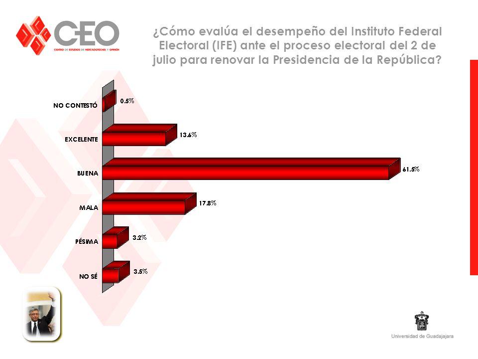 ¿Cómo evalúa el desempeño del Instituto Federal Electoral (IFE) ante el proceso electoral del 2 de julio para renovar la Presidencia de la República?