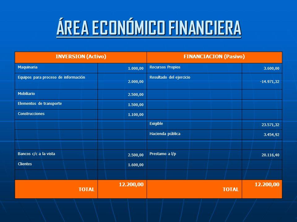 ÁREA ECONÓMICO FINANCIERA INVERSION (Activo)FINANCIACION (Pasivo) Maquinaria 1.000,00 Recursos Propios 3.600,00 Equipos para proceso de información 2.000,00 Resultado del ejercicio -14.971,32 Mobiliario 2.500,00 Elementos de transporte 1.500,00 Construcciones 1.100,00 Exigible 23.571,32 Hacienda pública 3.454,92 Bancos c/c a la vista 2.500,00 Prestamo a l/p 20.116,40 Clientes 1.600,00 TOTAL 12.200,00 TOTAL 12.200,00