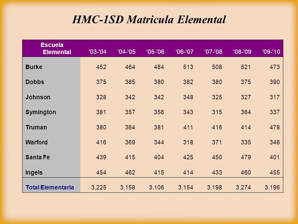 HMC-1SD Matricula Elemental Escuela Elemental'03-'04'04-'05'05-'06'06-'07'07-'08'08-'09'09-'10 Burke452464484513508521473 Dobbs375385380382380375390 J