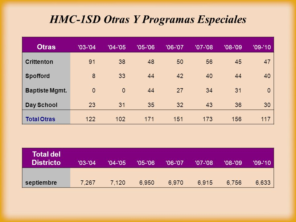 HMC-1SD Otras Y Programas Especiales Otras '03-'04'04-'05'05-'06'06-'07'07-'08'08-'09'09-'10 Crittenton91384850564547 Spofford8334442404440 Baptiste M