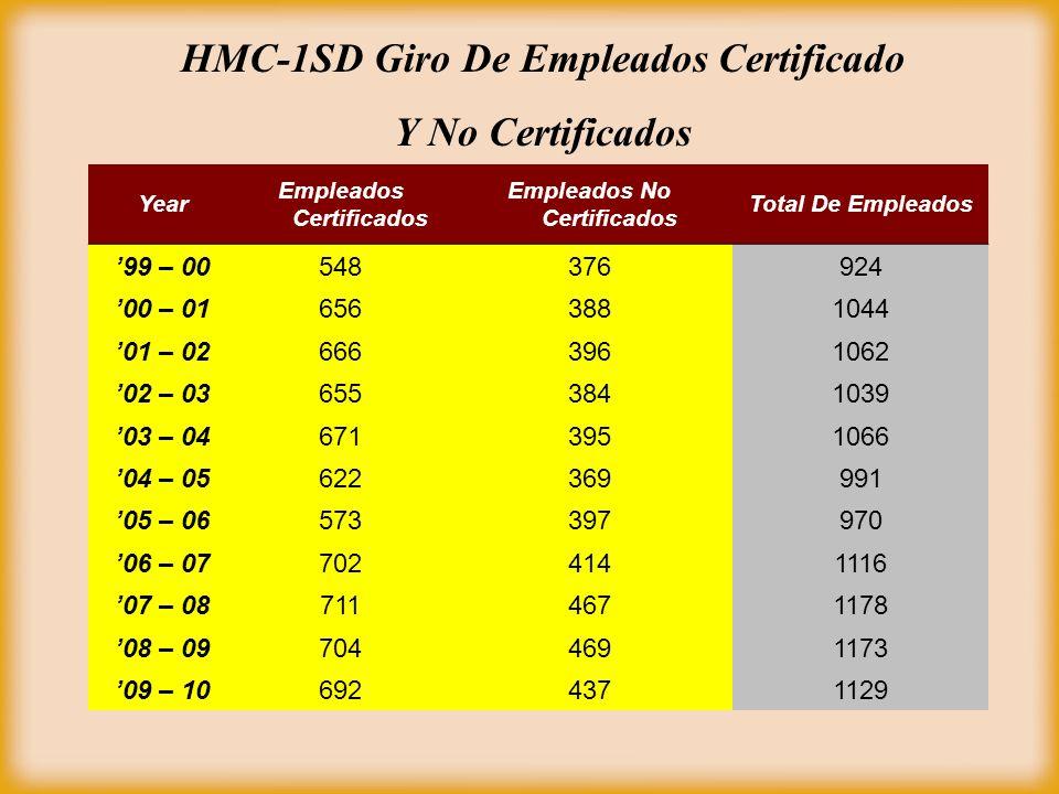 Year Empleados Certificados Empleados No Certificados Total De Empleados 99 – 00548376924 00 – 016563881044 01 – 026663961062 02 – 036553841039 03 – 046713951066 04 – 05622369991 05 – 06573397970 06 – 077024141116 07 – 087114671178 08 – 097044691173 09 – 106924371129 HMC-1SD Giro De Empleados Certificado Y No Certificados