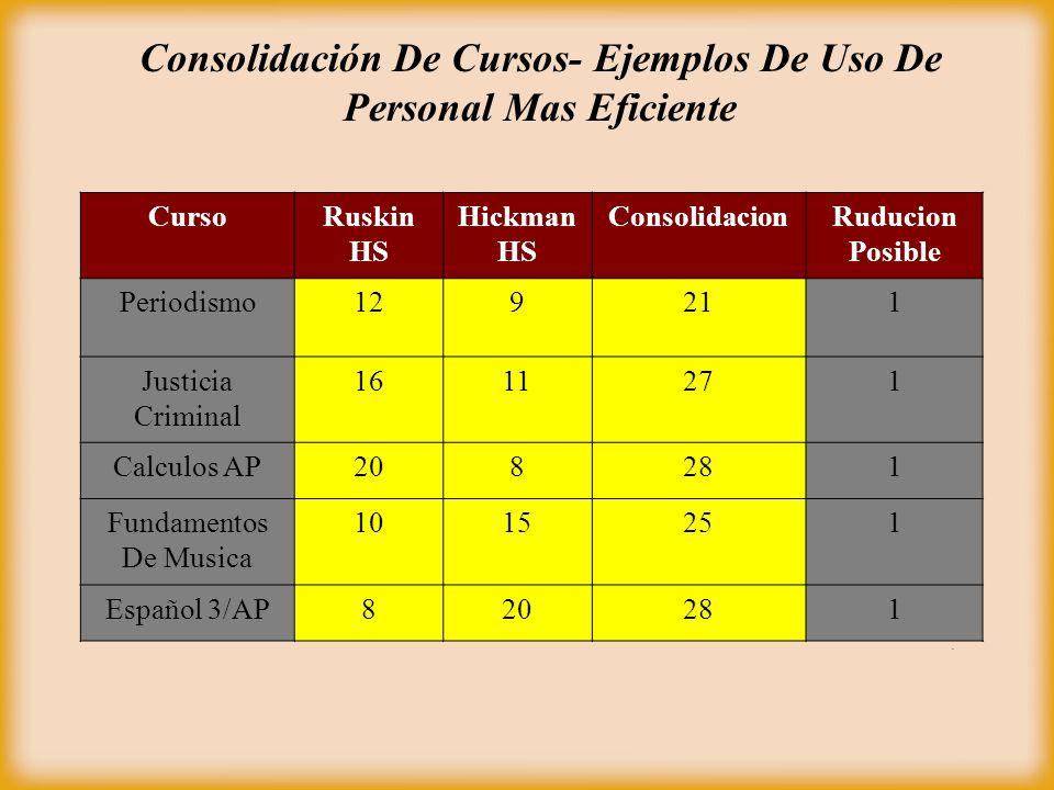 Consolidación De Cursos- Ejemplos De Uso De Personal Mas Eficiente CursoRuskin HS Hickman HS ConsolidacionRuducion Posible Periodismo129211 Justicia C