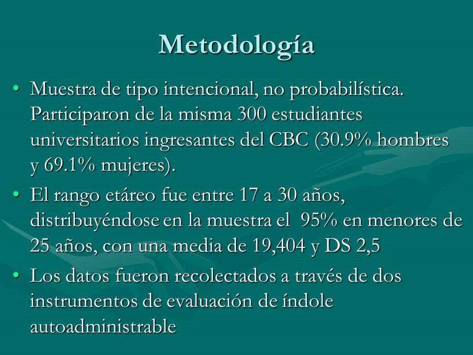 Metodología Muestra de tipo intencional, no probabilística.