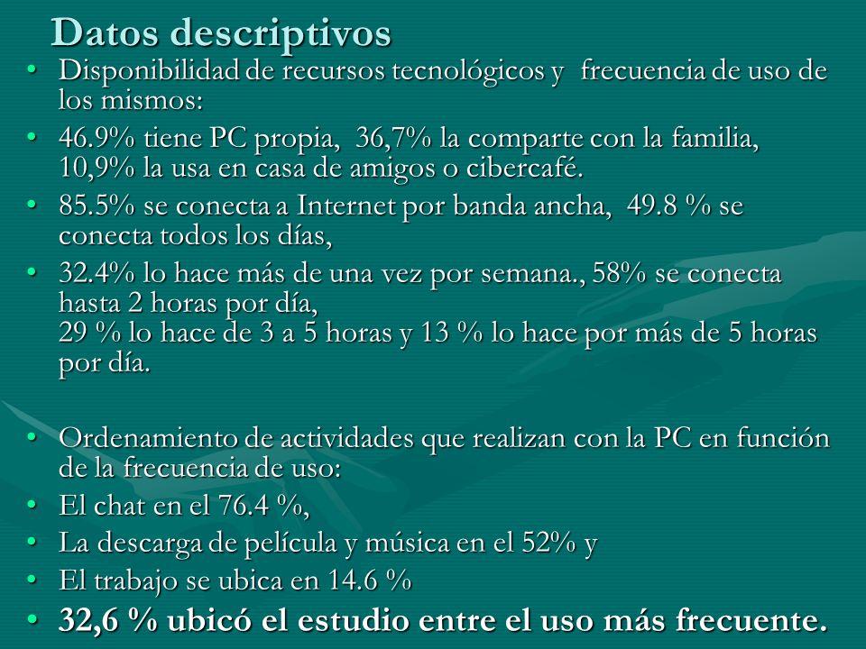 Datos descriptivos Disponibilidad de recursos tecnológicos y frecuencia de uso de los mismos:Disponibilidad de recursos tecnológicos y frecuencia de uso de los mismos: 46.9% tiene PC propia, 36,7% la comparte con la familia, 10,9% la usa en casa de amigos o cibercafé.46.9% tiene PC propia, 36,7% la comparte con la familia, 10,9% la usa en casa de amigos o cibercafé.