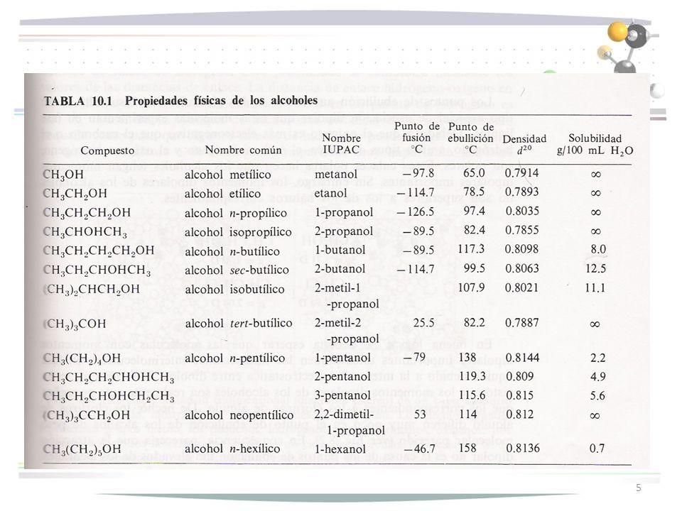 6 Los alcoholes pequeños son muy solubles en agua.