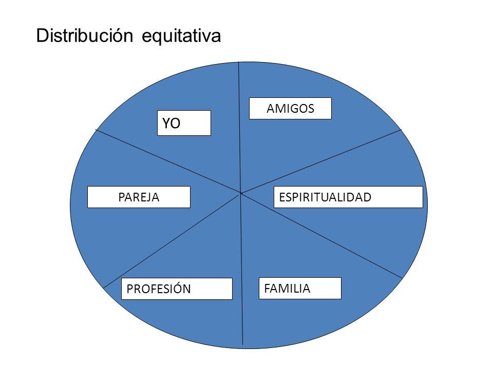ESPIRITUALIDAD PROFESIÓN PAREJA FAMILIA AMIGOS YO Distribución equitativa
