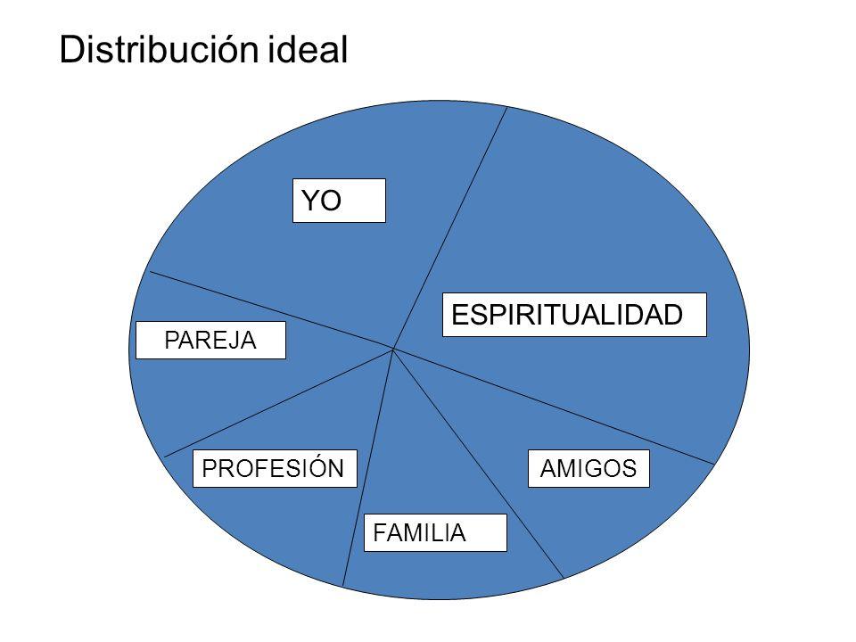 ESPIRITUALIDAD PROFESIÓN PAREJA FAMILIA AMIGOS YO Distribución ideal
