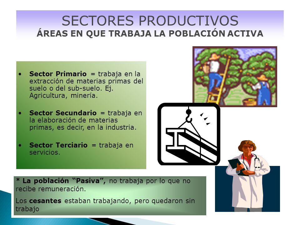 SECTORES PRODUCTIVOS ÁREAS EN QUE TRABAJA LA POBLACIÓN ACTIVA Sector Primario = trabaja en la extracción de materias primas del suelo o del sub-suelo.