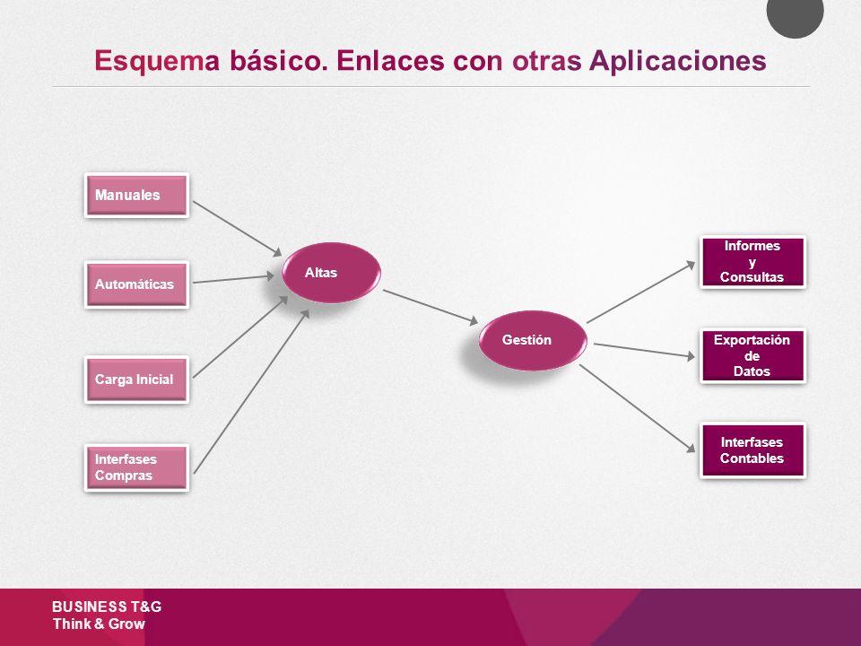 Altas Gestión Manuales Automáticas Carga Inicial Informes y Consultas Informes y Consultas Exportación de Datos Exportación de Datos Interfases Contab