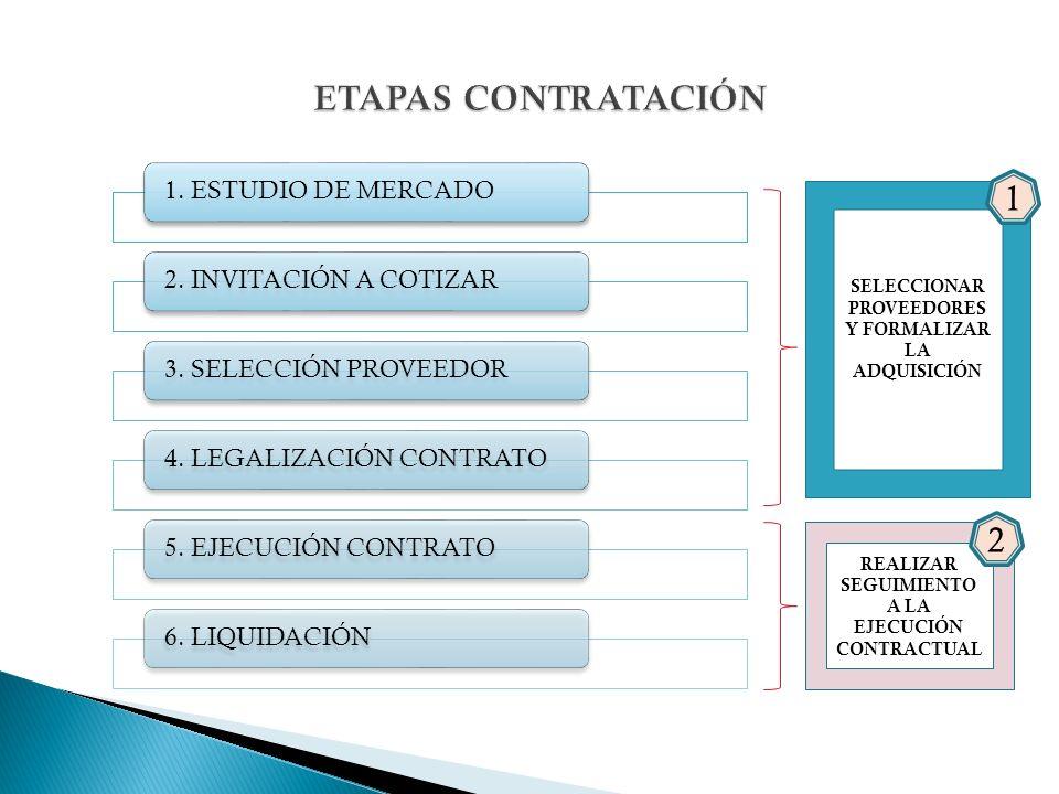 1. ESTUDIO DE MERCADO2. INVITACIÓN A COTIZAR3. SELECCIÓN PROVEEDOR4. LEGALIZACIÓN CONTRATO5. EJECUCIÓN CONTRATO6. LIQUIDACIÓN SELECCIONAR PROVEEDORES