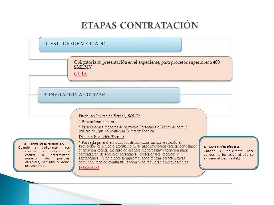 1. ESTUDIO DE MERCADO Obligatoria su presentación en el expediente, para procesos superiores a 400 SMLMV GUÍA 2. INVITACIÓN A COTIZAR Puede ser Invita