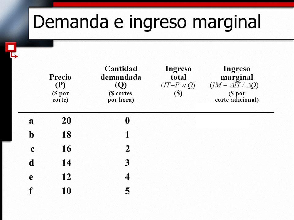 Demanda e ingreso marginal Cantidad Ingreso Ingreso Preciodemandada total marginal (P)(Q) (IT=P Q) (IM = IT / Q) ($ por ($ cortes ($) ($ por corte)por