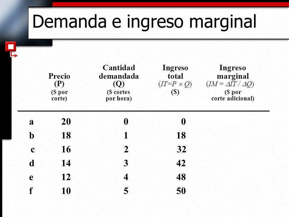 Cantidad Ingreso Ingreso Preciodemandada total marginal (P)(Q) (IT=P Q) (IM = IT / Q) ($ por ($ cortes ($) ($ por corte)por hora)corte adicional) a200