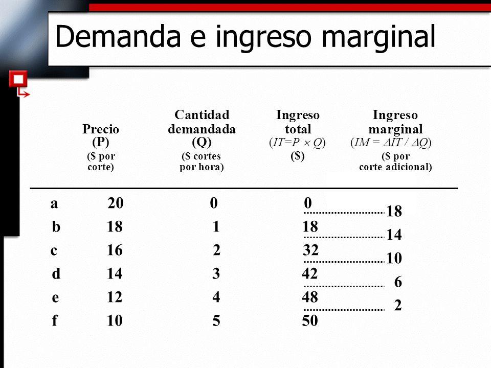 Cantidad Ingreso Ingreso Preciodemandada total marginal (P)(Q) (IT=P Q) (IM = IT / Q) ($ por ($ cortes ($) ($ por corte)por hora)corte adicional) a 20
