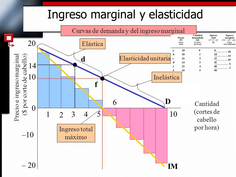 Ingreso marginal y elasticidad 0 10 20 510 D IM ElásticaElasticidad unitariaInelástica Ingreso total máximo Cantidad (cortes de cabello por hora) Curv