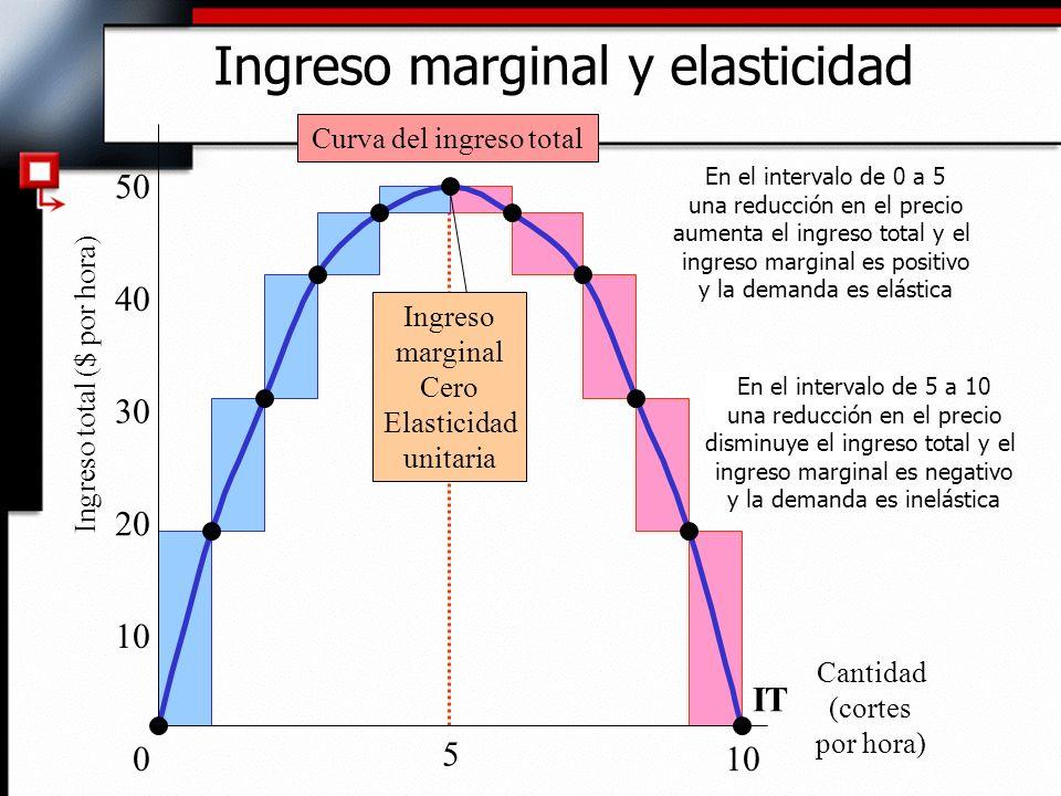 Ingreso marginal y elasticidad 010 20 30 40 50 Curva del ingreso total IT Cantidad (cortes por hora) 5 Ingreso total ($ por hora) Ingreso marginal Cer