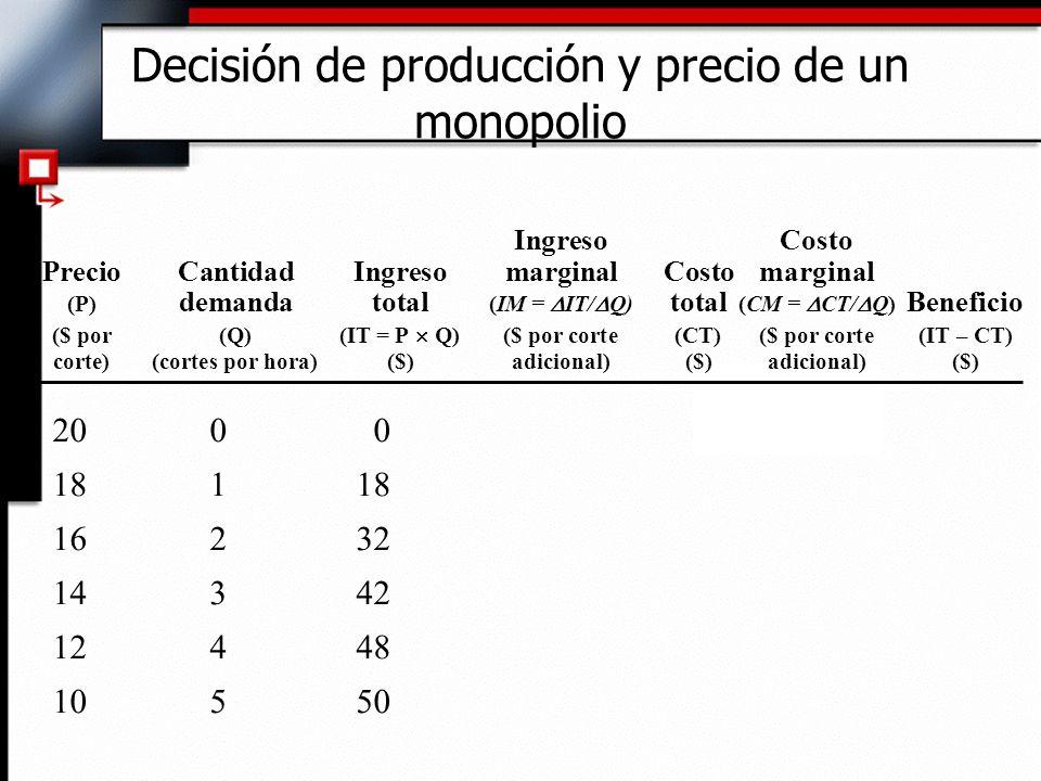 Decisión de producción y precio de un monopolio IngresoCosto PrecioCantidadIngresomarginalCostomarginal (P) demandatotal (IM = IT/ Q) total (CM = CT/