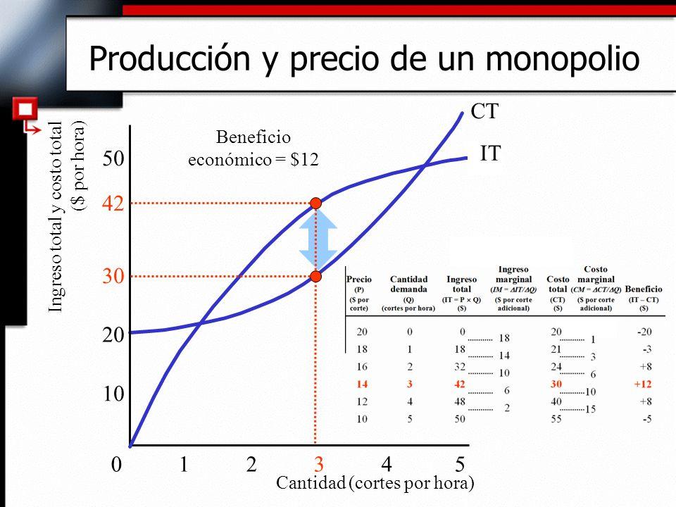 CT 01234 5 10 20 30 50 Ingreso total y costo total ($ por hora) Producción y precio de un monopolio Cantidad (cortes por hora) Beneficio económico = $