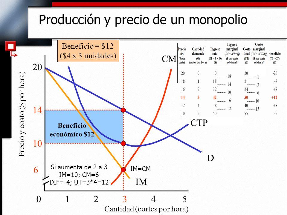 Beneficio económico $12 CM IM Producción y precio de un monopolio 012 34 5 10 14 20 Cantidad (cortes por hora) Precio y costo ($ por hora) D CTP Benef