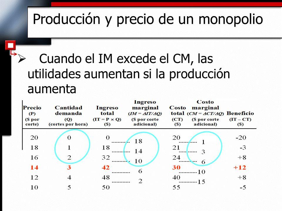 Producción y precio de un monopolio Cuando el IM excede el CM, las utilidades aumentan si la producción aumenta