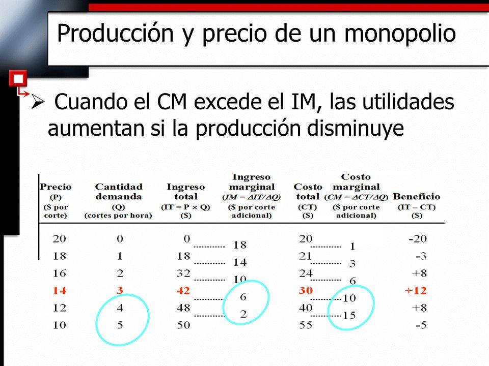 Producción y precio de un monopolio Cuando el CM excede el IM, las utilidades aumentan si la producción disminuye