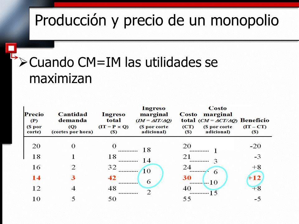 Producción y precio de un monopolio Cuando CM=IM las utilidades se maximizan
