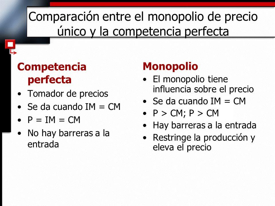 Comparación entre el monopolio de precio único y la competencia perfecta Competencia perfecta Tomador de precios Se da cuando IM = CM P = IM = CM No h