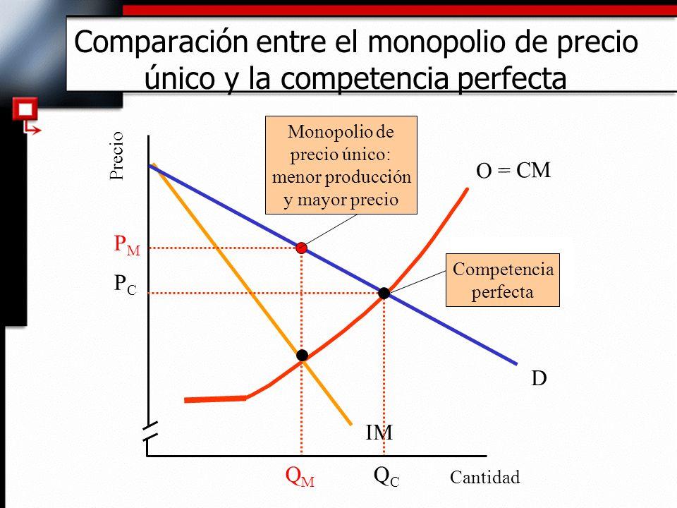 O = CM IM Cantidad Precio D PMPM PCPC QMQM QCQC Competencia perfecta Monopolio de precio único: menor producción y mayor precio Comparación entre el m