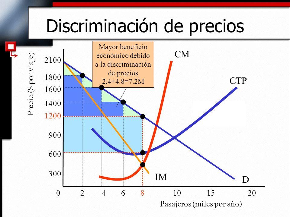 Discriminación de precios IM 600 Pasajeros (miles por año) Precio ($ por viaje) D 068101520 300 900 1200 1400 1800 2100 CTP CM Mayor beneficio económi