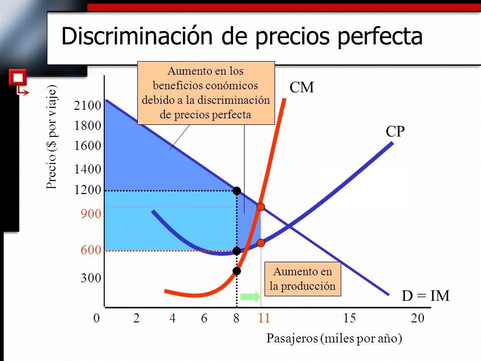 Discriminación de precios perfecta 600 Pasajeros (miles por año) Precio ($ por viaje) D = IM 068111520 300 900 1200 1400 1800 2100 CP CM 1600 42 Aumen