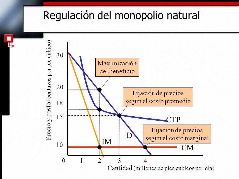 Regulación del monopolio natural IM 15 Cantidad (millones de pies cúbicos por día) Precio y costo (centavos por pie cúbico) 034 10 18 20 30 CTP Maximi