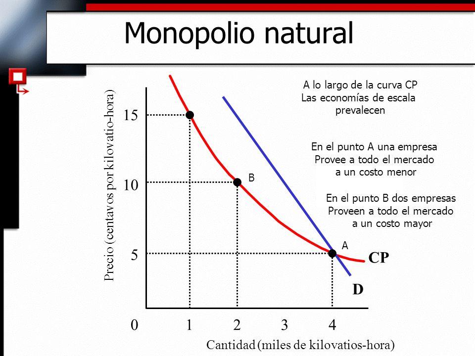 CP Cantidad (miles de kilovatios-hora) 5 10 15 Monopolio natural 01234 D Precio (centavos por kilovatio-hora) A lo largo de la curva CP Las economías