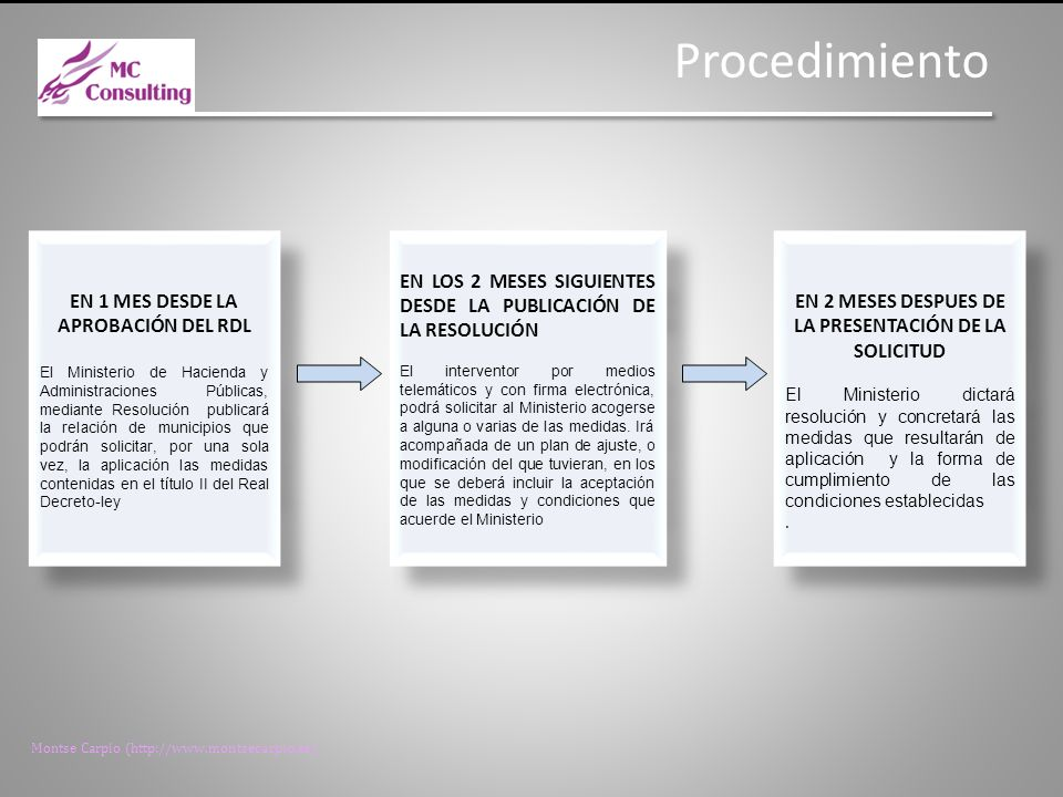 Montse Carpio (http://www.montsecarpio.es) EN 1 MES DESDE LA APROBACIÓN DEL RDL El Ministerio de Hacienda y Administraciones Públicas, mediante Resolución publicará la relación de municipios que podrán solicitar, por una sola vez, la aplicación las medidas contenidas en el título II del Real Decreto-ley EN 1 MES DESDE LA APROBACIÓN DEL RDL El Ministerio de Hacienda y Administraciones Públicas, mediante Resolución publicará la relación de municipios que podrán solicitar, por una sola vez, la aplicación las medidas contenidas en el título II del Real Decreto-ley EN LOS 2 MESES SIGUIENTES DESDE LA PUBLICACIÓN DE LA RESOLUCIÓN El interventor por medios telemáticos y con firma electrónica, podrá solicitar al Ministerio acogerse a alguna o varias de las medidas.