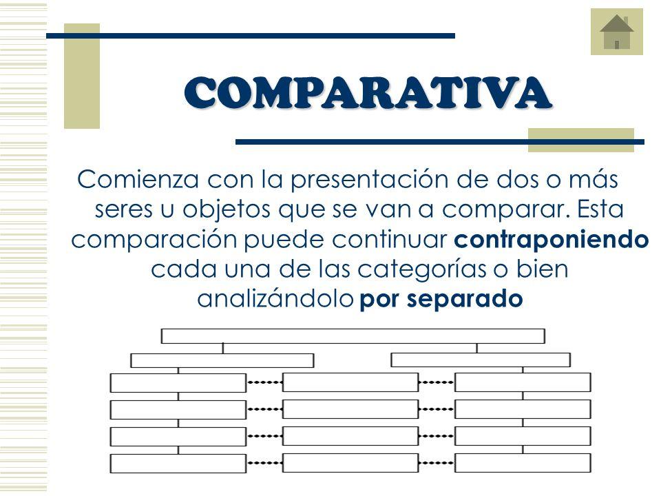 Se construye expresando la idea principal al comienzo y/o al final del párrafo. Los elementos de la idea principal deben presentarse siguiendo un orde