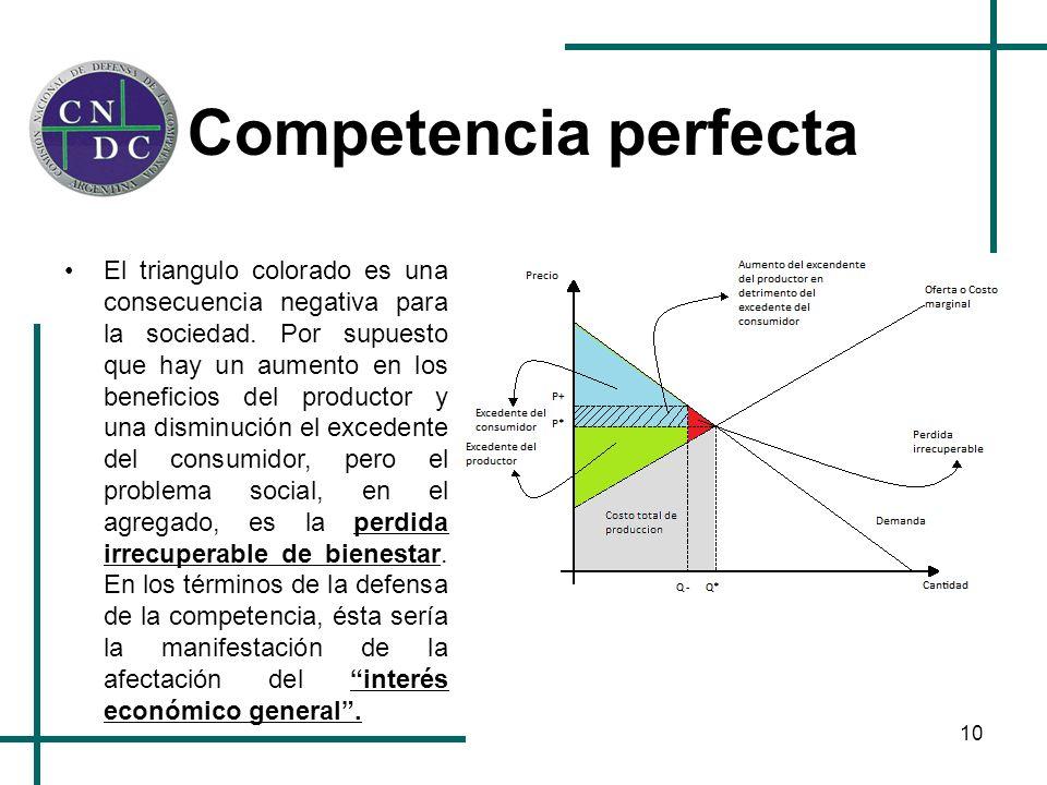 10 Competencia perfecta El triangulo colorado es una consecuencia negativa para la sociedad. Por supuesto que hay un aumento en los beneficios del pro