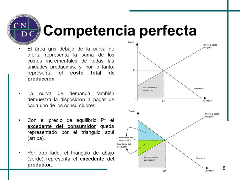 8 Competencia perfecta El área gris debajo de la curva de oferta representa la suma de los costos incrementales de todas las unidades producidas, y, p