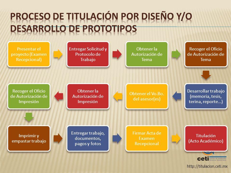 http://titulacion.ceti.mx Presentar el proyecto (Examen Recepcional) Entregar Solicitud y Protocolo de Trabajo Obtener la Autorización de Tema Recoger