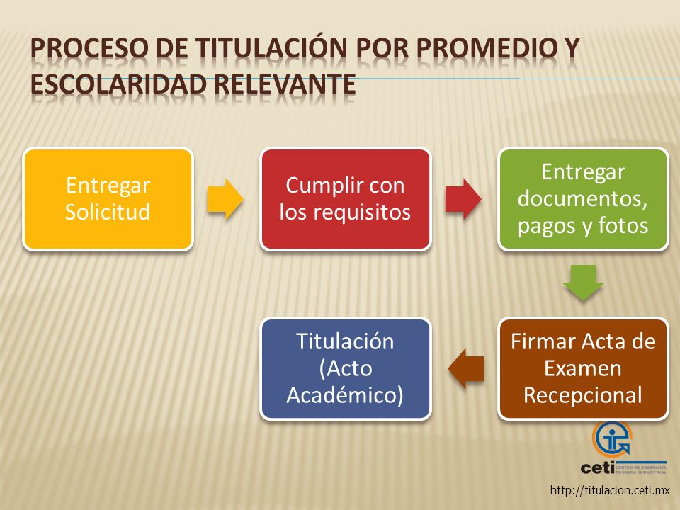 http://titulacion.ceti.mx Entregar Solicitud Cumplir con los requisitos Entregar documentos, pagos y fotos Firmar Acta de Examen Recepcional Titulació