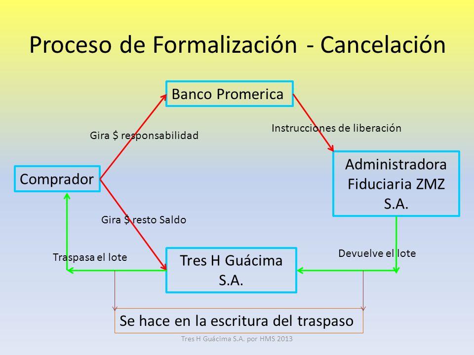Proceso de Formalización - Cancelación Comprador Banco Promerica Administradora Fiduciaria ZMZ S.A.