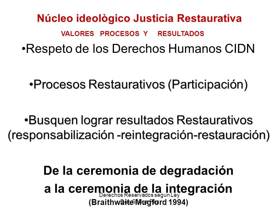 Núcleo ideològico Justicia Restaurativa Respeto de los Derechos Humanos CIDN Procesos Restaurativos (Participación)Procesos Restaurativos (Participaci