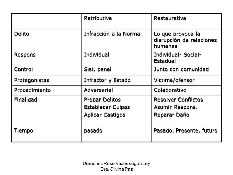 RetributivaRestaurativa Delito Infracción a la Norma Lo que provoca la disrupción de relaciones humanas ResponsIndividual Individual- Social- Estadual Control Sist.