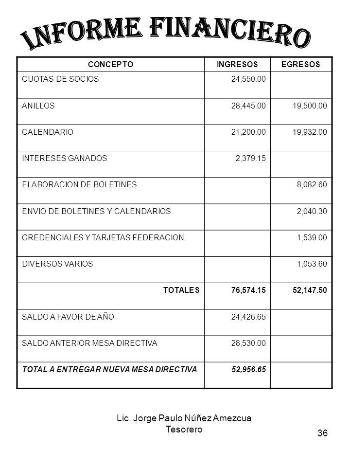 36 CONCEPTOINGRESOSEGRESOS CUOTAS DE SOCIOS24,550.00 ANILLOS28,445.0019,500.00 CALENDARIO21,200.0019,932.00 INTERESES GANADOS2,379.15 ELABORACION DE BOLETINES8,082.60 ENVIO DE BOLETINES Y CALENDARIOS2,040.30 CREDENCIALES Y TARJETAS FEDERACION1,539.00 DIVERSOS VARIOS1,053.60 TOTALES76,574.1552,147.50 SALDO A FAVOR DE AÑO24,426.65 SALDO ANTERIOR MESA DIRECTIVA28,530.00 TOTAL A ENTREGAR NUEVA MESA DIRECTIVA52,956.65 Lic.