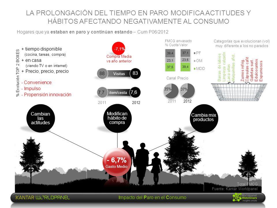 Impacto del Paro en el Consumo LA EVOLUCIÓN DEL PARO ACENTÚA LA DESTRUCCIÓN DE VALOR DEL MERCADO DE GRAN CONSUMO Hogares en Paro Prom.