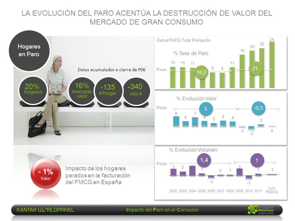 Impacto del Paro en el Consumo LA EVOLUCIÓN DEL PARO ACENTÚA LA DESTRUCCIÓN DE VALOR DEL MERCADO DE GRAN CONSUMO Hogares en Paro Prom. % Tasa de Paro