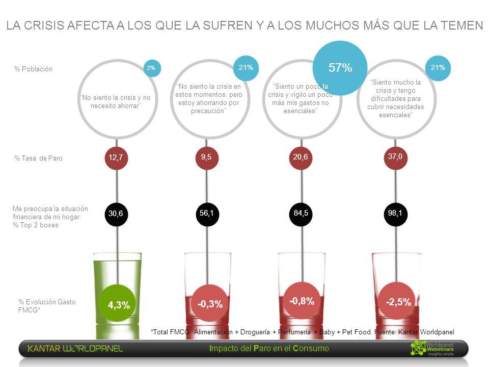 Impacto del Paro en el Consumo No siento la crisis y no necesito ahorrar *Total FMCG: Alimentación + Droguería + Perfumería + Baby + Pet Food. Fuente: