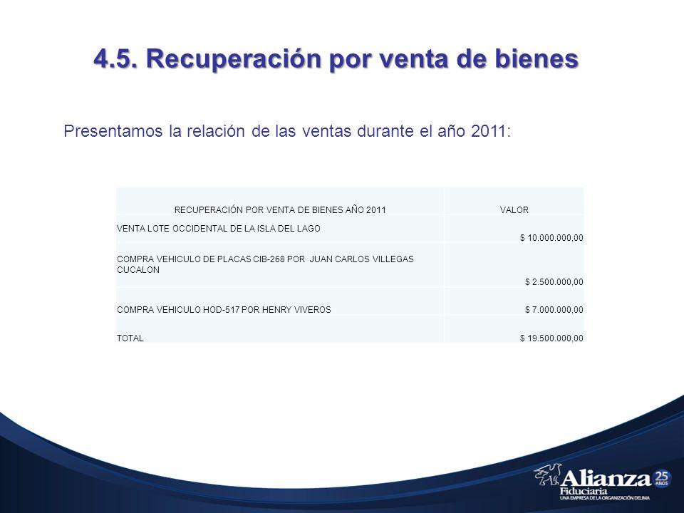 4.5. Recuperación por venta de bienes Presentamos la relación de las ventas durante el año 2011: RECUPERACIÓN POR VENTA DE BIENES AÑO 2011VALOR VENTA