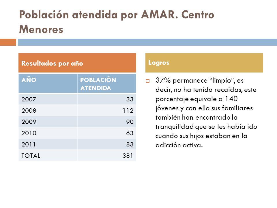 Población atendida por AMAR. Centro Menores 37% permanece limpio, es decir, no ha tenido recaídas, este porcentaje equivale a 140 jóvenes y con ello s