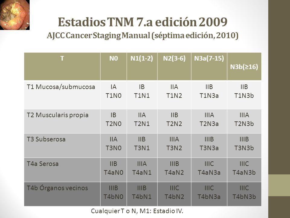 Estadios TNM 7.a edición 2009 AJCC Cancer Staging Manual (séptima edición, 2010) TN0N1(1-2)N2(3-6)N3a(7-15) N3b(16) T1 Mucosa/submucosaIA T1N0 IB T1N1