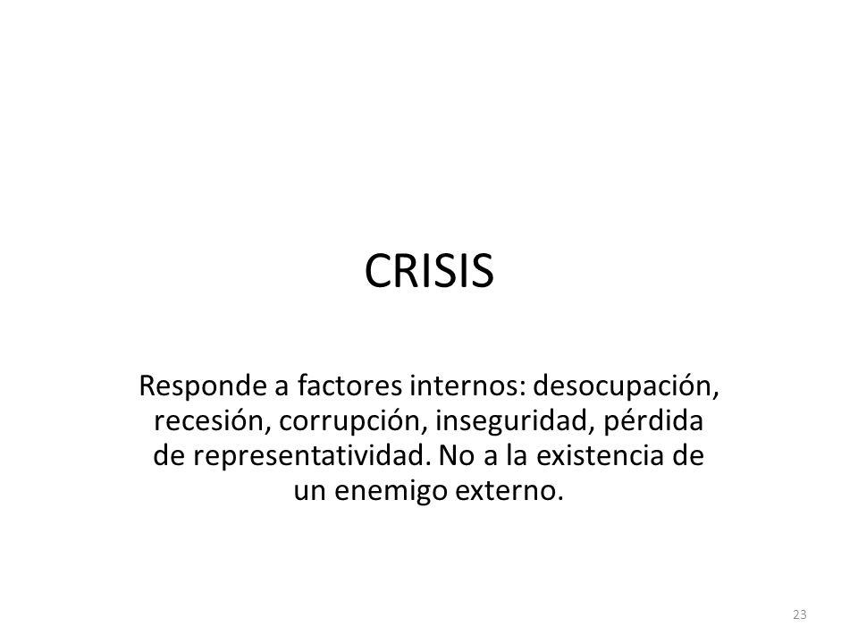 CRISIS Responde a factores internos: desocupación, recesión, corrupción, inseguridad, pérdida de representatividad. No a la existencia de un enemigo e